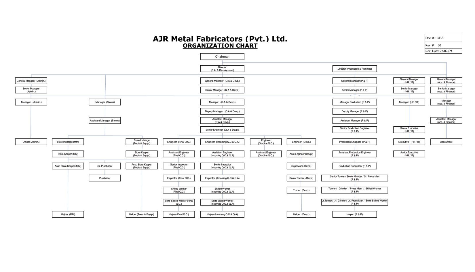 AJR Organization Chart